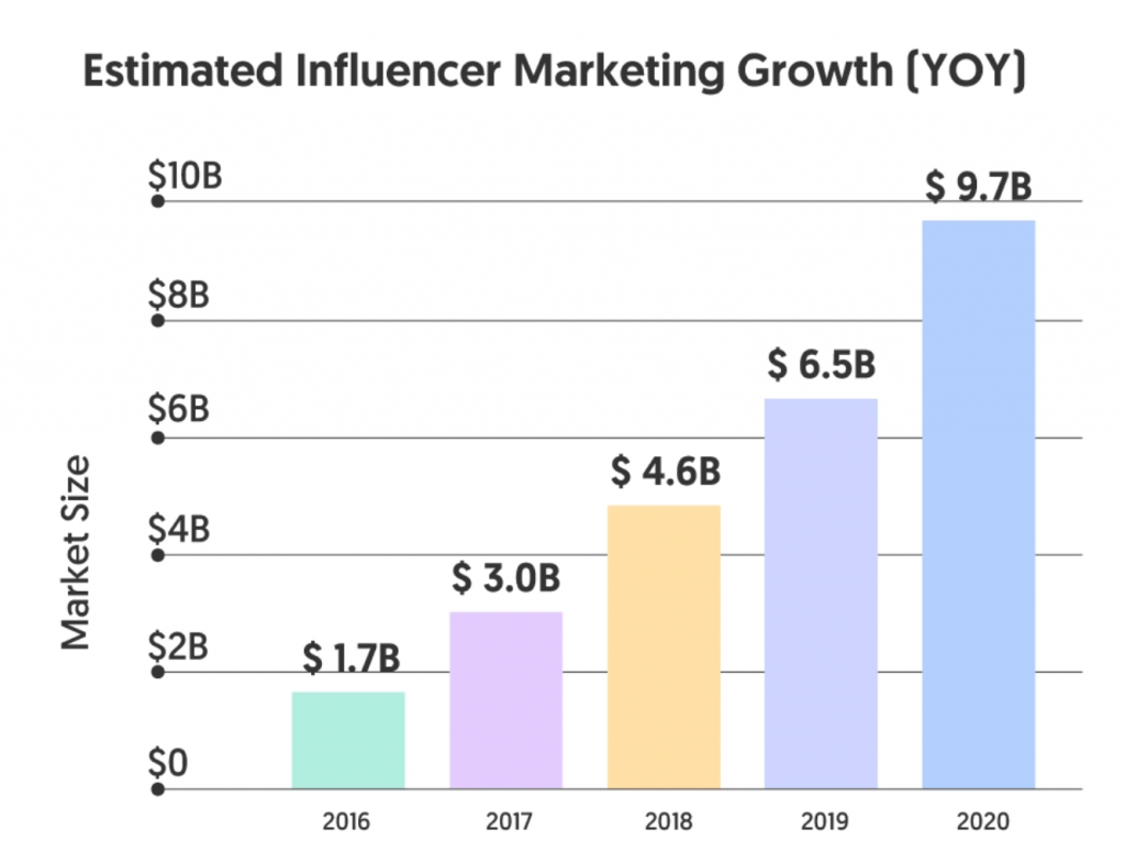 Influencer Marketing Growth YoY