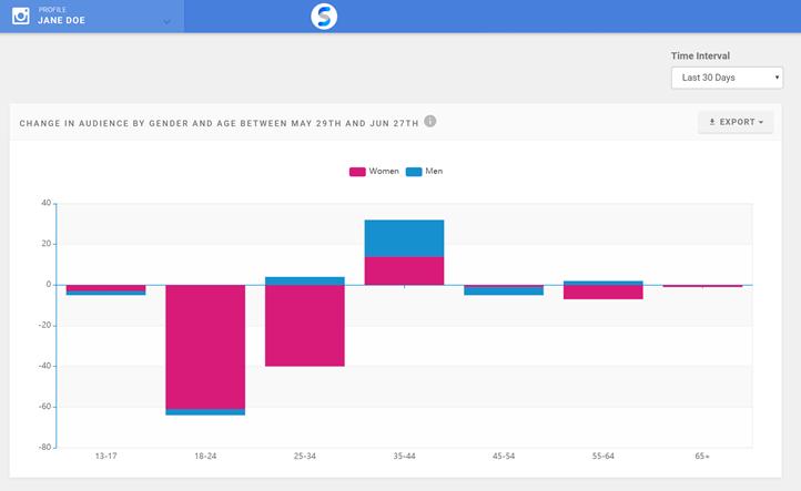 Influencer Analytics - Demographics