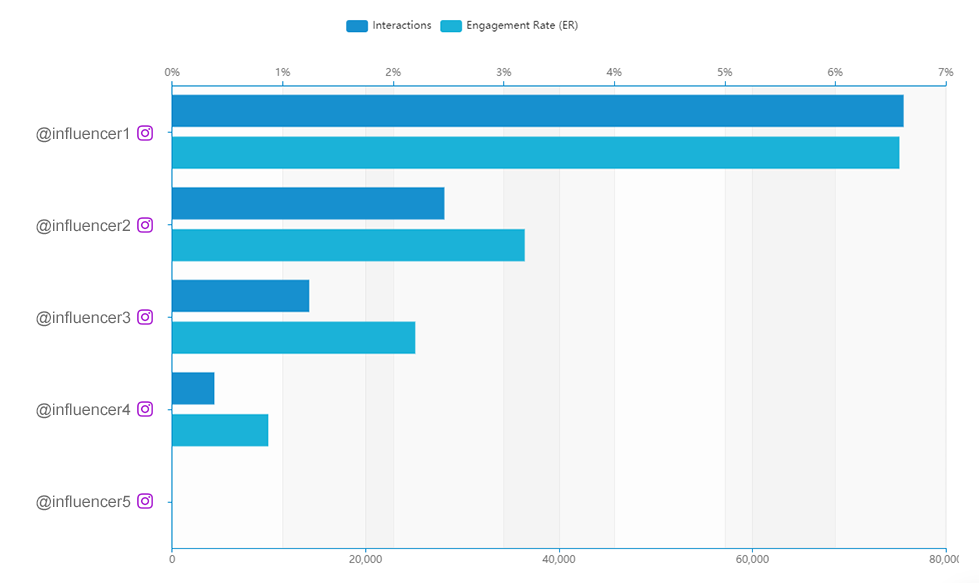 Influencer Analytics - Engagement Rate