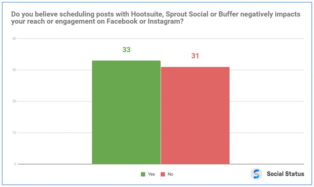 Hootsuite reach survey