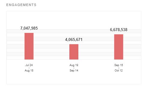 Social media analytics - engagement