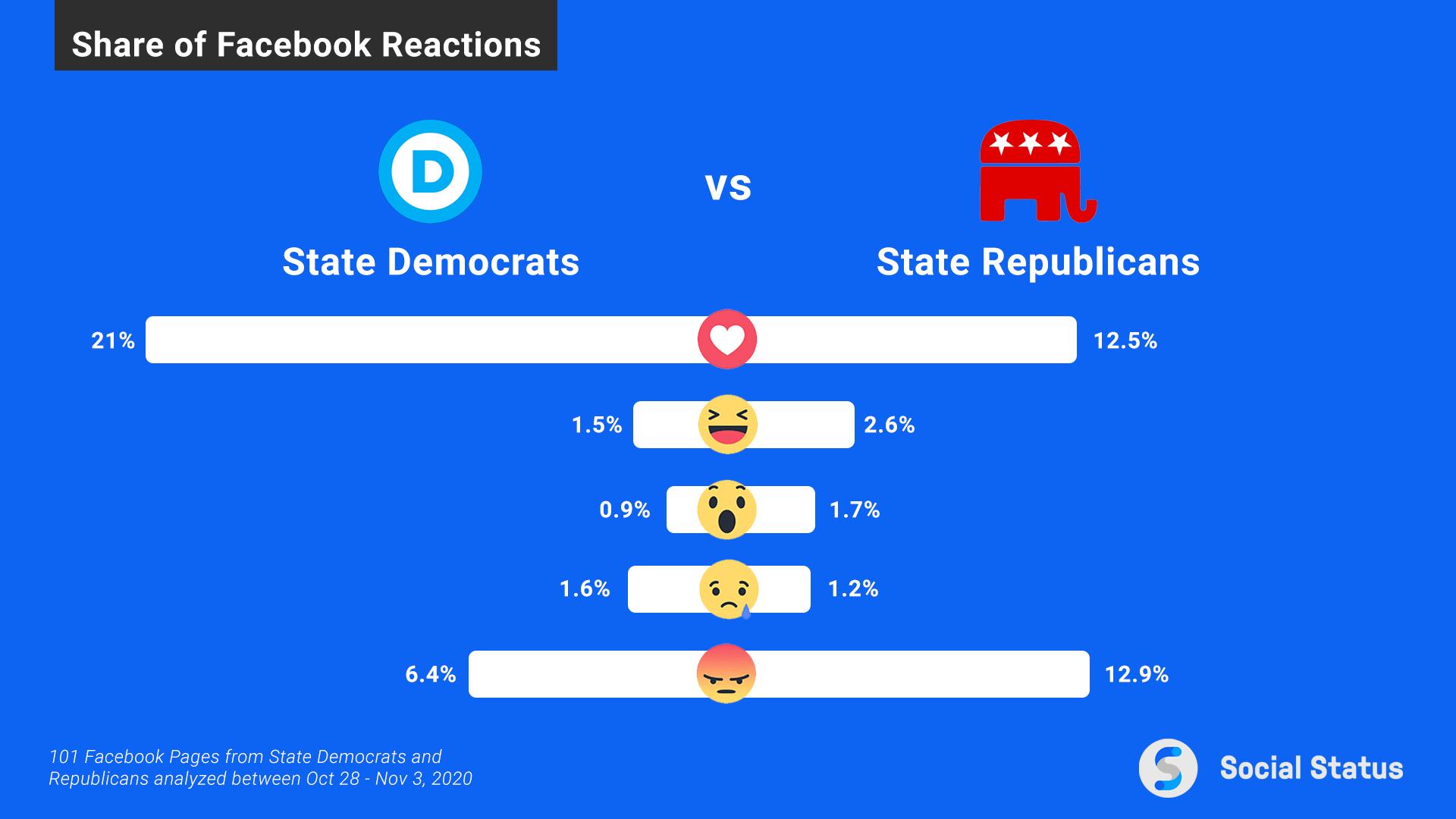 Democrats and Republicans Facebook Reactions