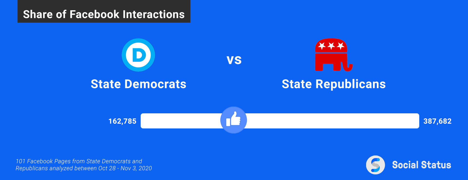 US Elections Facebook Interactions