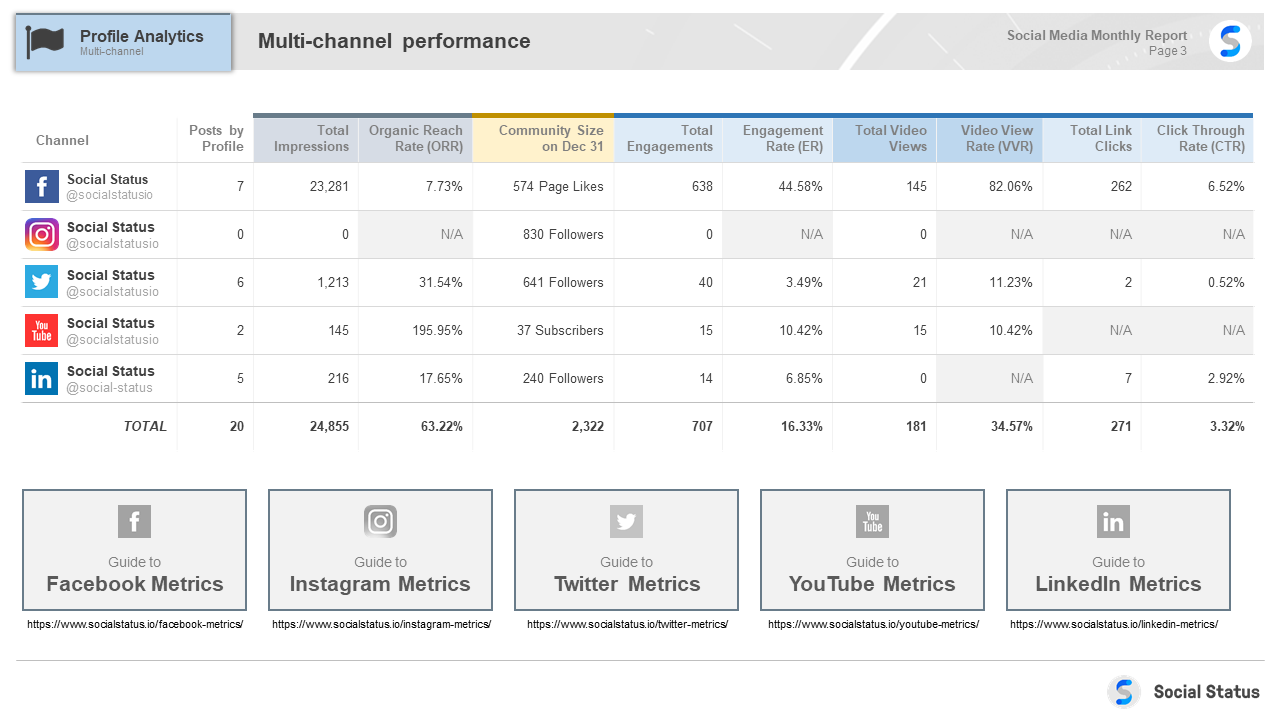 Multi-channel summary
