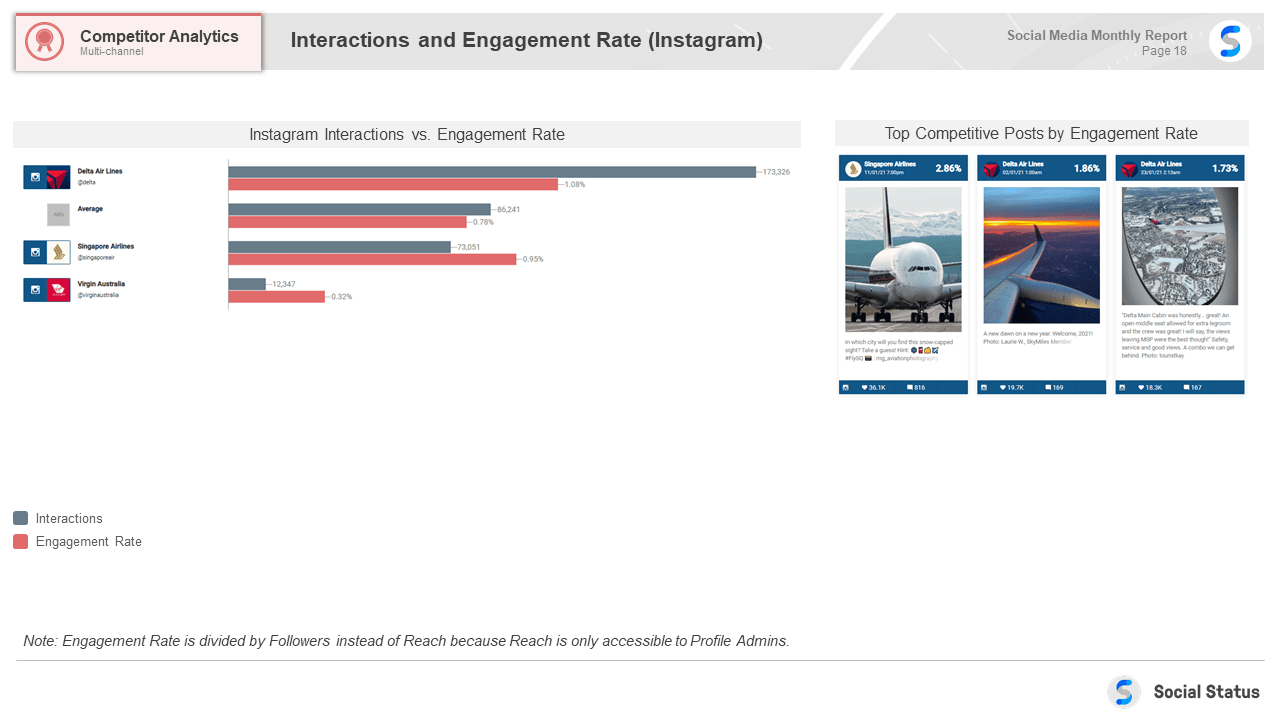 Instagram competitor analysis