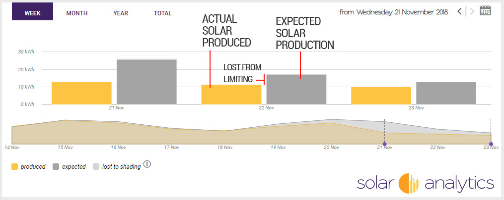 Solar lost from export limiting on Solar Analytics dashboard