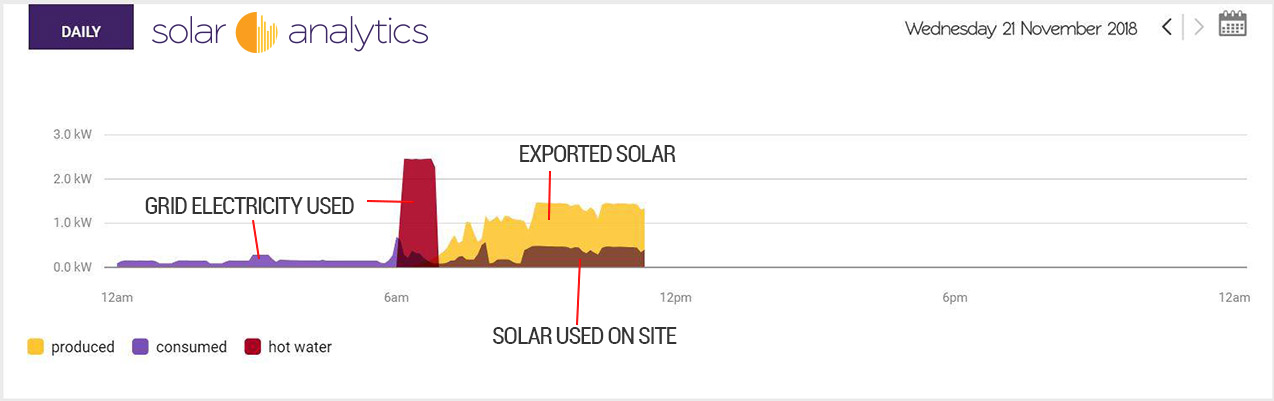 exporting limiting on solar monitoring dashboard by Solar Analytics