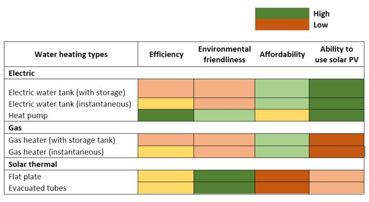Comparison of the efficiency of different water heating methods