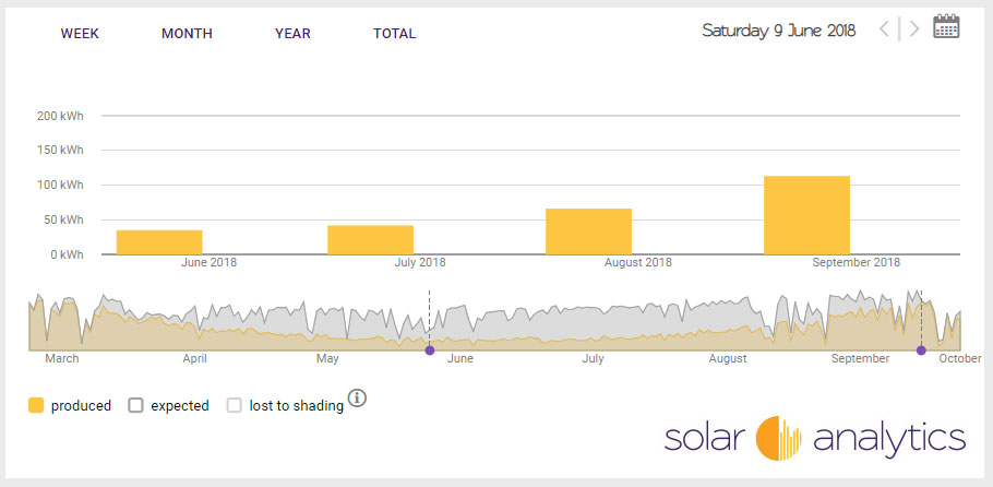 Solar production from Winter to Spring in Australia on Solar Analytics dashboard