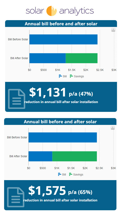 IPART doubles solar export tariff in NSW with decrease in annual bill