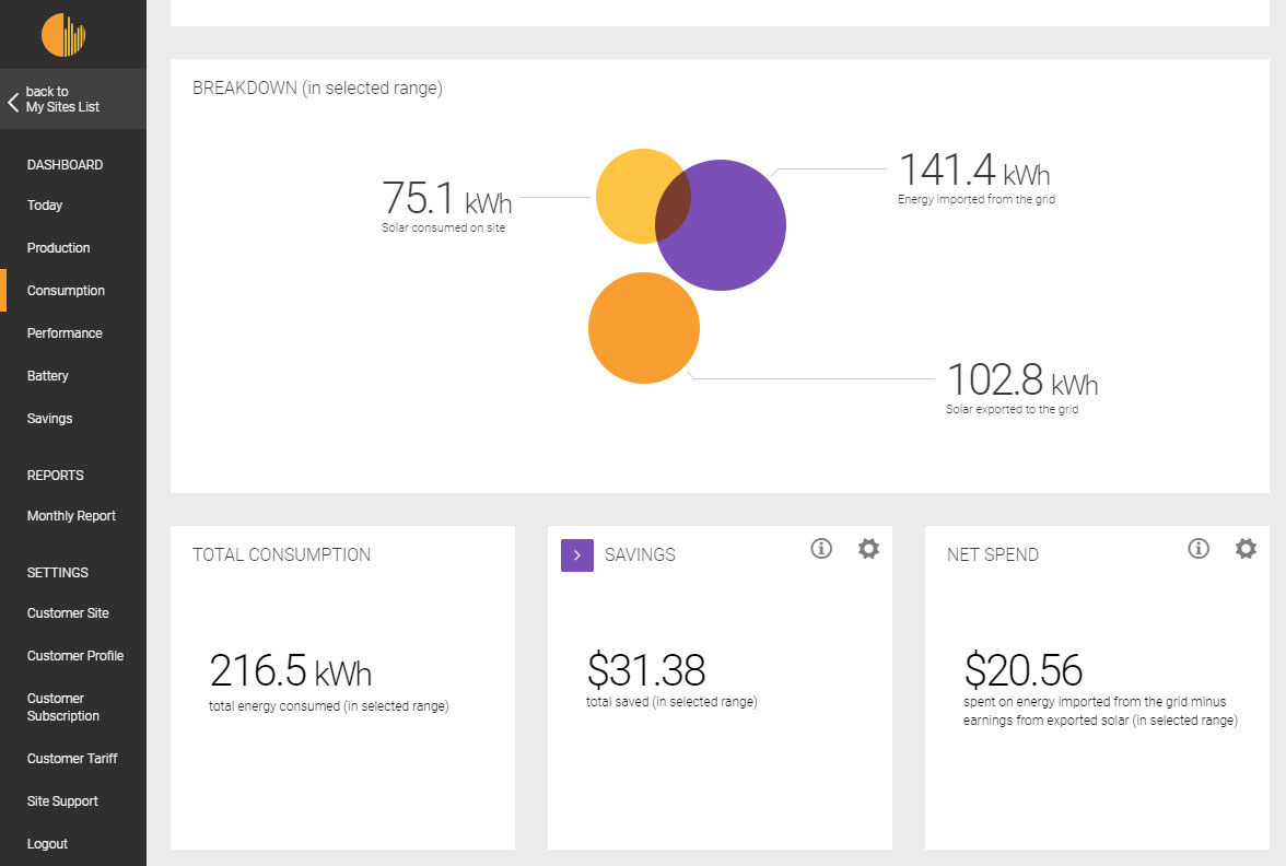 Electricity usage stats using Solar Analytics
