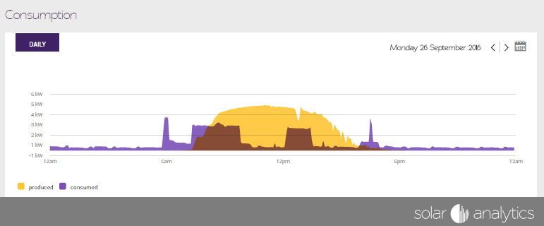 Solar usage outside of solar profile by Solar Analytics