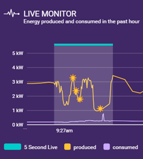 Solar Analytics showing live solar data