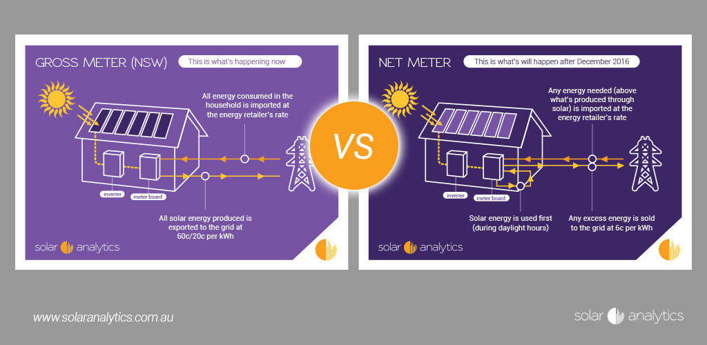 the difference between net and gross metering for nsw solar owners solar analytics. Black Bedroom Furniture Sets. Home Design Ideas