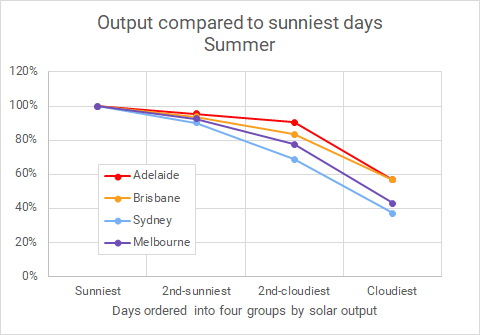Summer solar output in Sydney Melbourne Adelaide and Brisbane