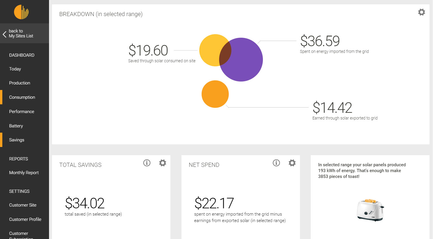 See your savings from your solar system with your Solar Analytics dashboard