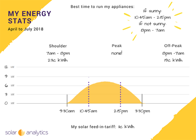 Your Energy Stats printable by Solar Analytics