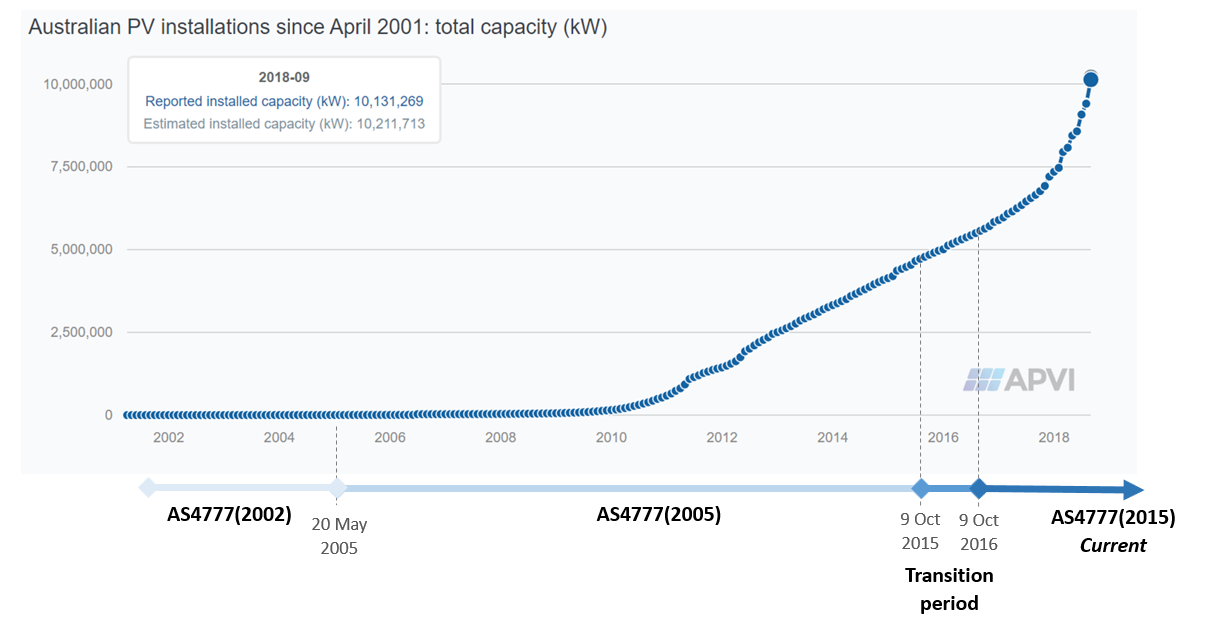 Australian PV installations from APVI