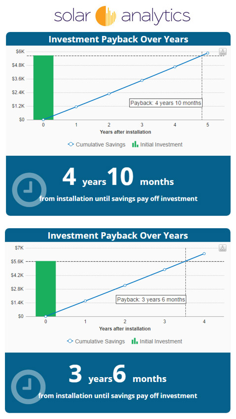 IPART doubles solar export tariff in NSW with decreased payback period