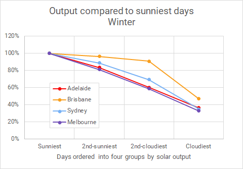 Winter solar output in Sydney Melbourne Adelaide and Brisbane