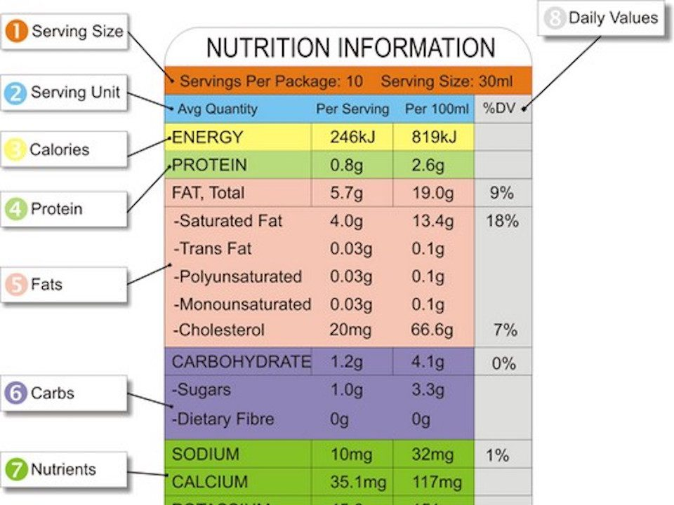 Diagram of a nutritional panel for better understandinf