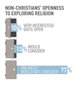 Openness To Religion