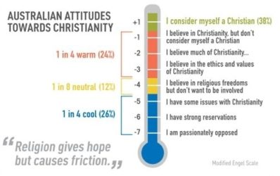 Attitudes Toward Christianity