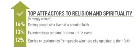 Attractions And Repellants Of Christianity