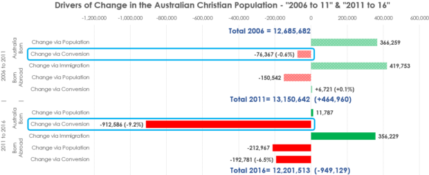 Fear Not The Data A Review Of Census The Gospel Coalition - Christianity population 2016