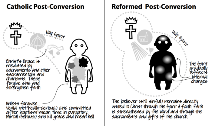 Justification Post Conversion