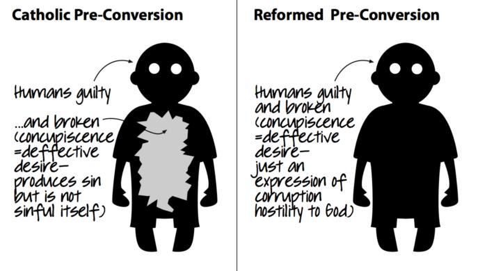 Justification Pre Conversion