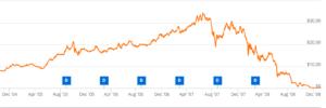 falling stock price