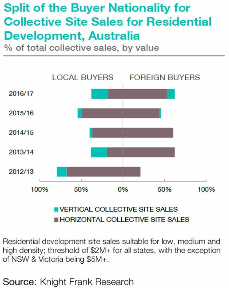 Chart_BuyerNationalities_AU