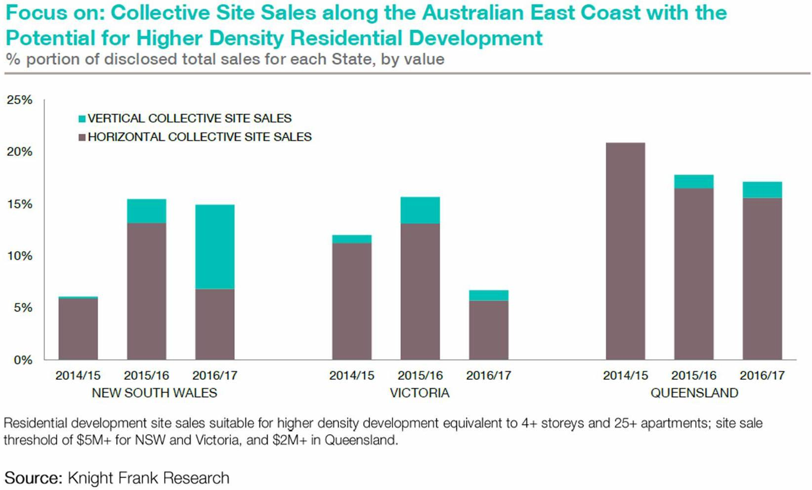 Chart_EastCoast_HigherDensitySales