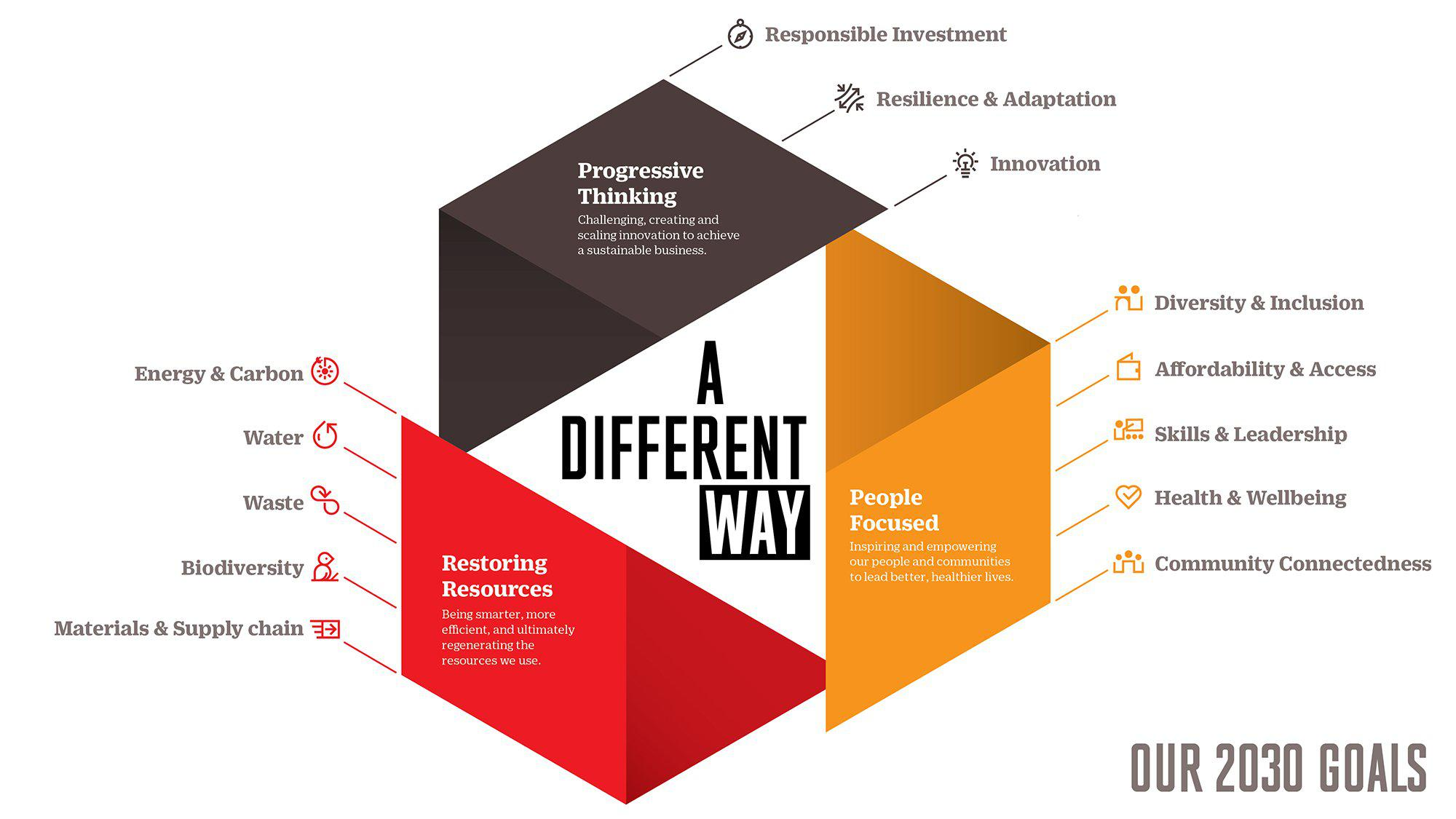 Sustainability_A-Different-Way_Frasers-Property-Optimized