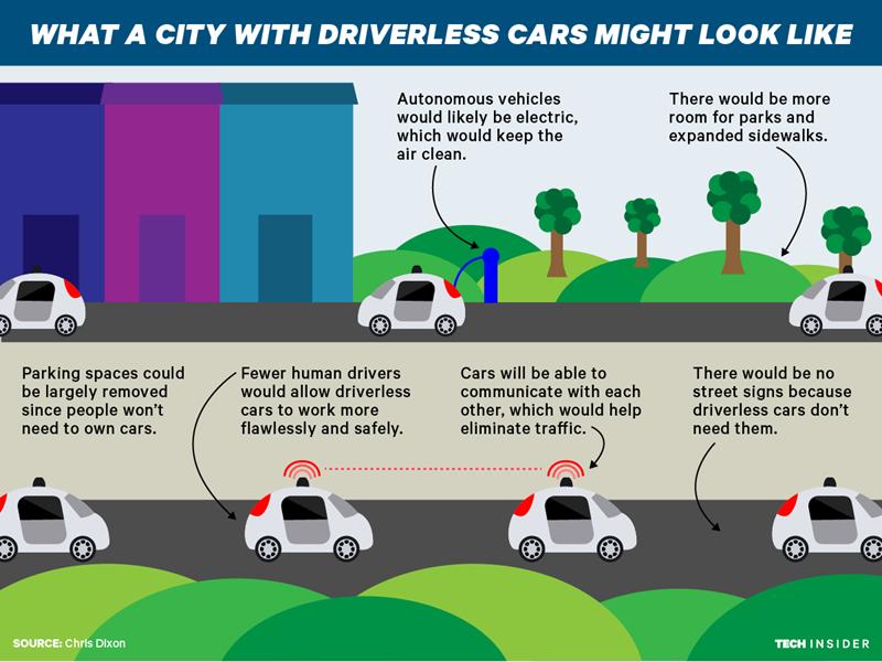 driverless-car-city