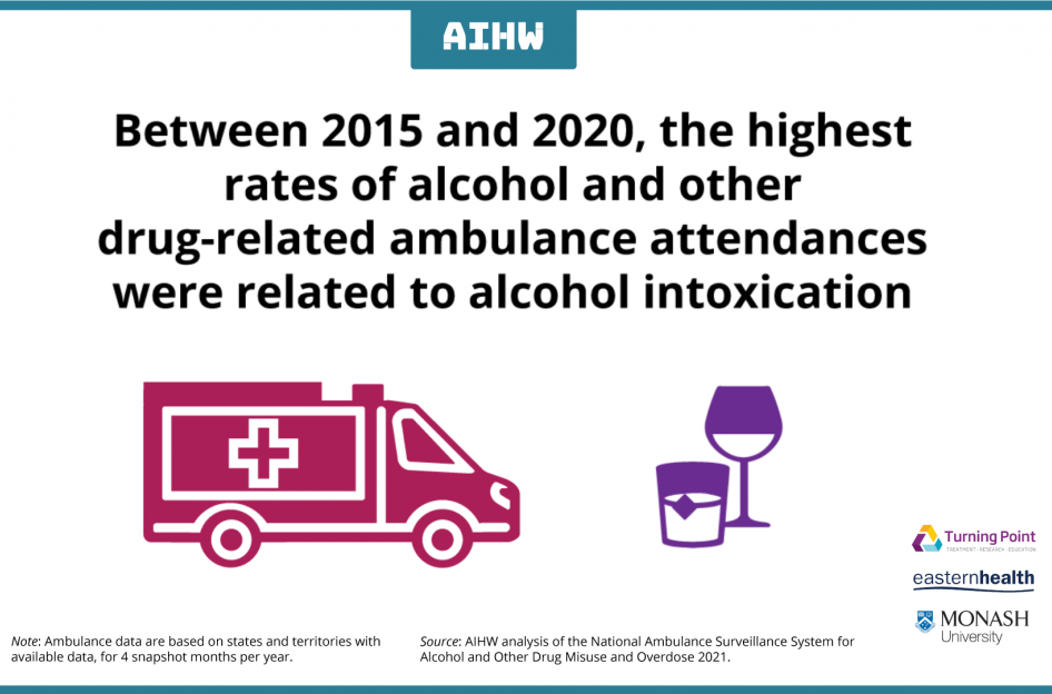Between 2015 and 2020, the highest rates of alcohol and other drug related ambulance attendances were related to alcohol intoxication.