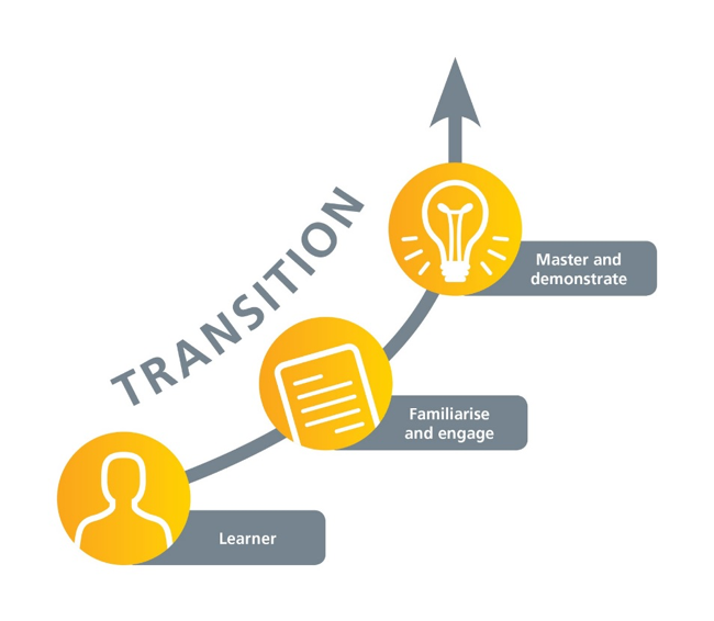 Transition diagram of a learner