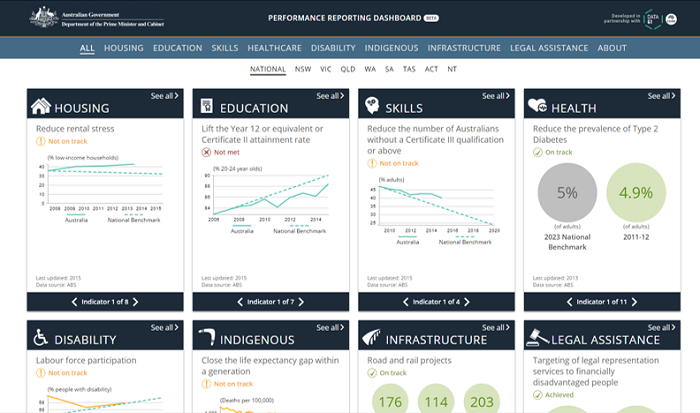 The Council of Australian Governments' Performance Dashboard has been released. image