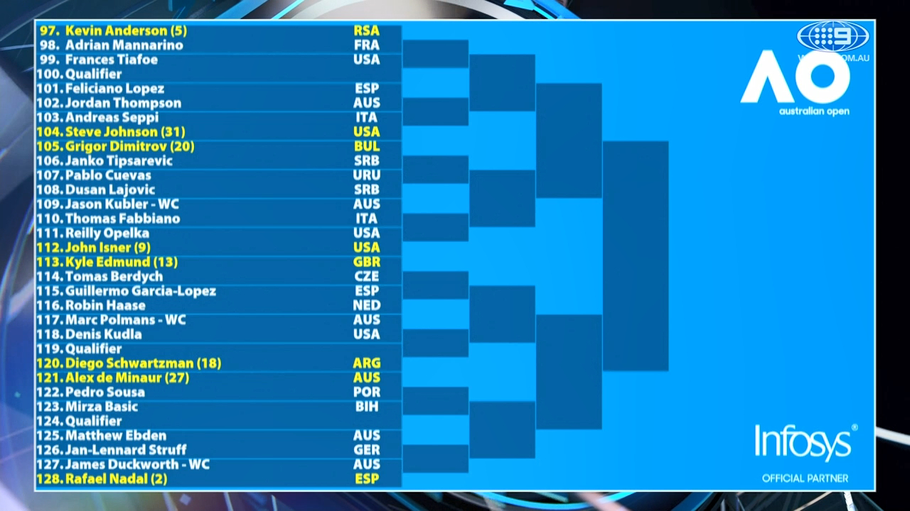 Australian Open 2019 Tennis Ultimate Guide Seeded Players Draw