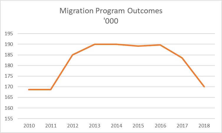 Migration Program Outcomes 2010-18