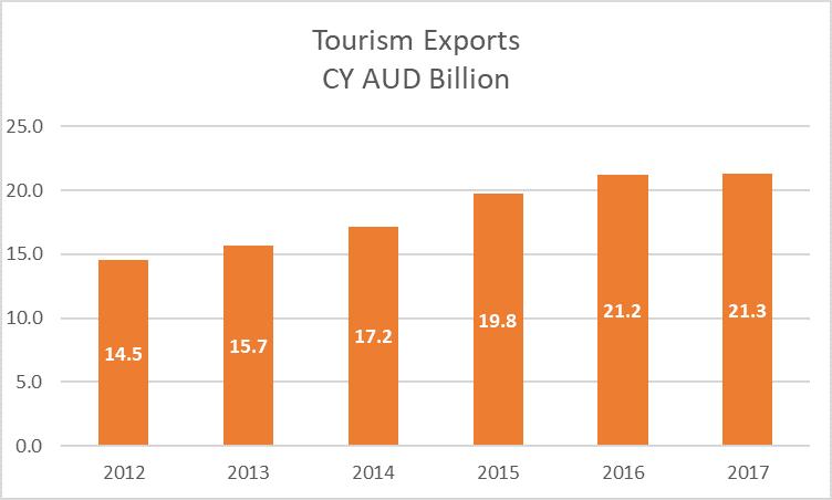 Australia Tourism Exports 2012-17