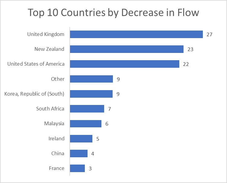 top 10 countries by decrease in NOM flow