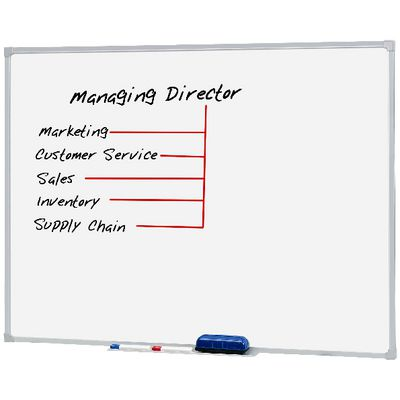 Mobile Whiteboards category image