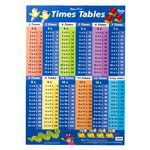 Gillian Miles Times Tables and Multiplication Wall Chart Blue