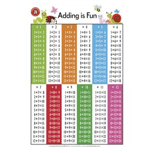 Learning Can Be Fun Wall Chart Adding is Fun