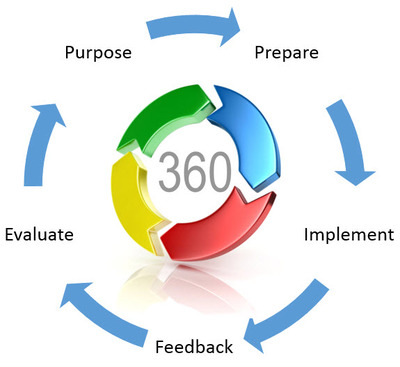 360 Degree Feedback Assessment Reviews – 360 Evaluation