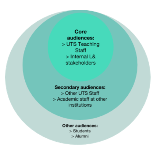 Blog key audiences diagram