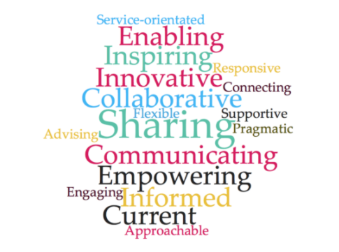 Blog values word cloud