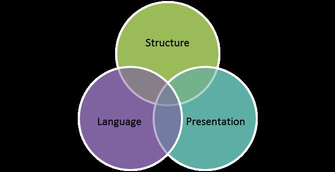 structure-language-presentation-venn